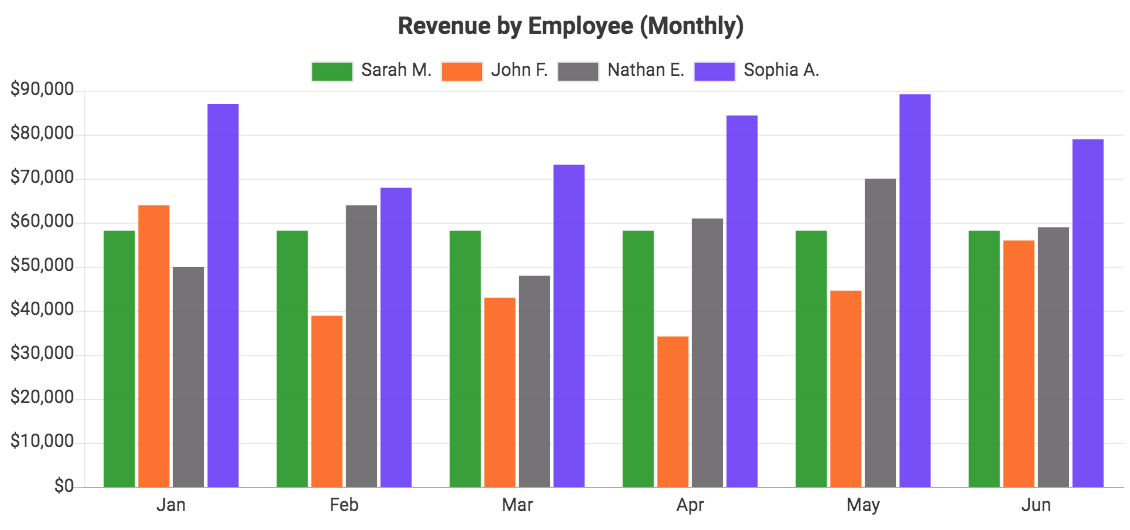 Revenue by employee, data from QuickBooks Online, displayed in a bar chart with a monthly interval