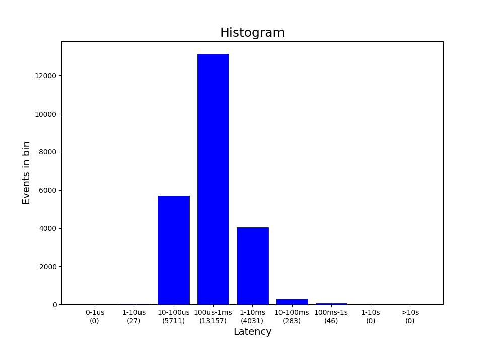 fig 1: performance metrics histogram
