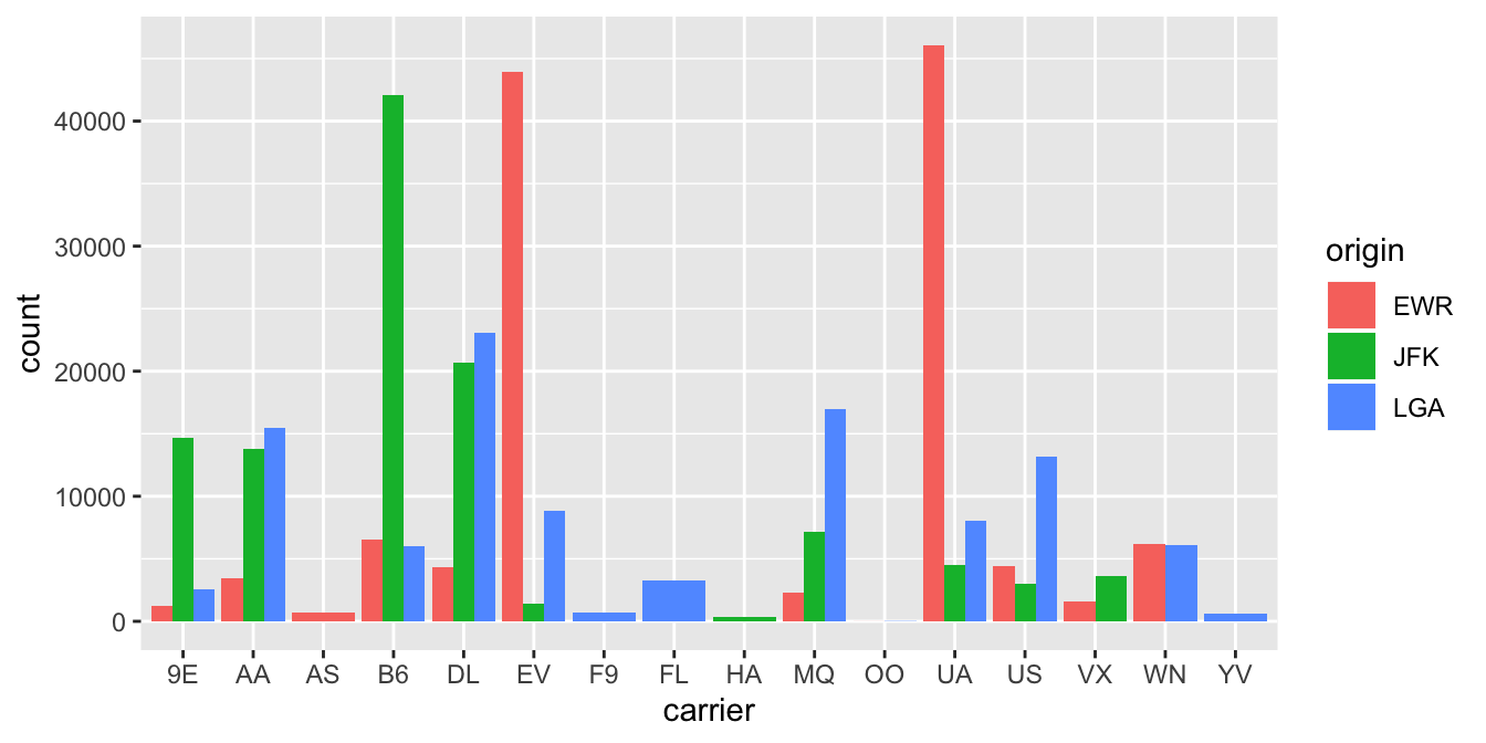Side-by-side barplot comparing number of flights by carrier and origin.