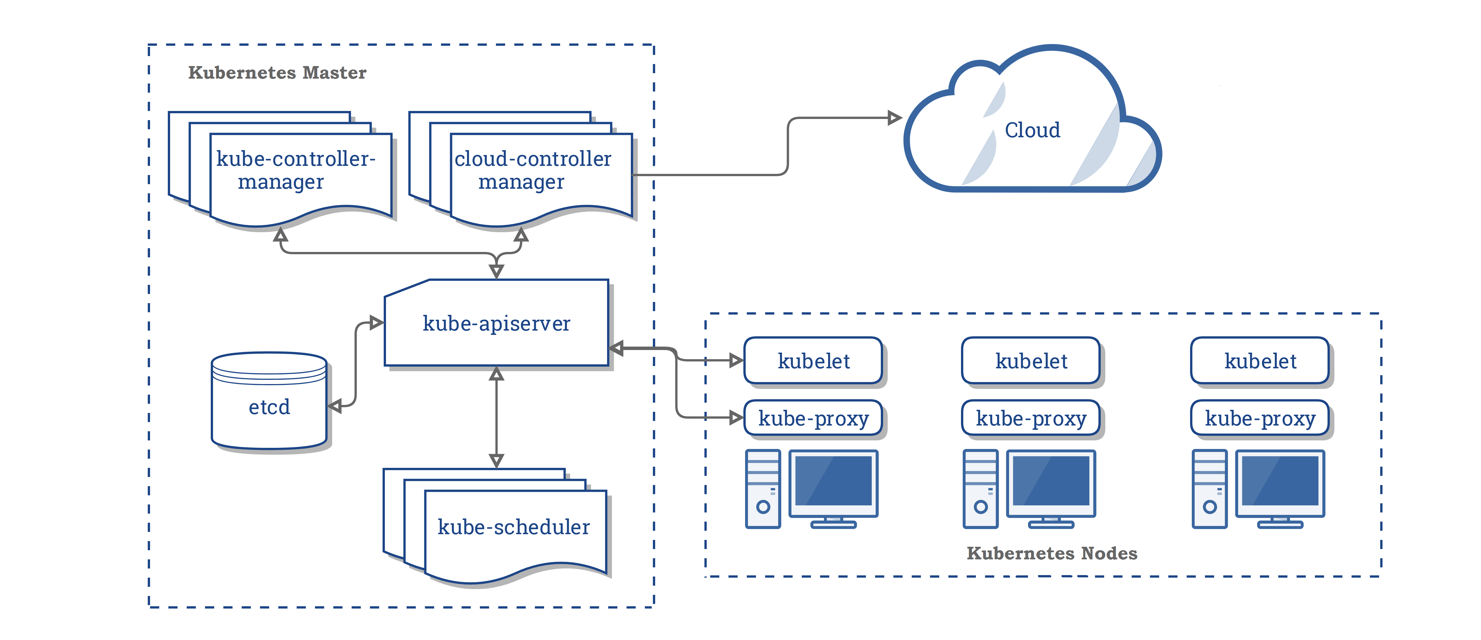 Components of Kubernetes
