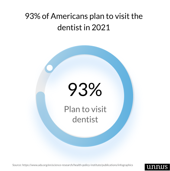 Illustrations shows dental fact that 93% of americans plan to visit dentist in 2021