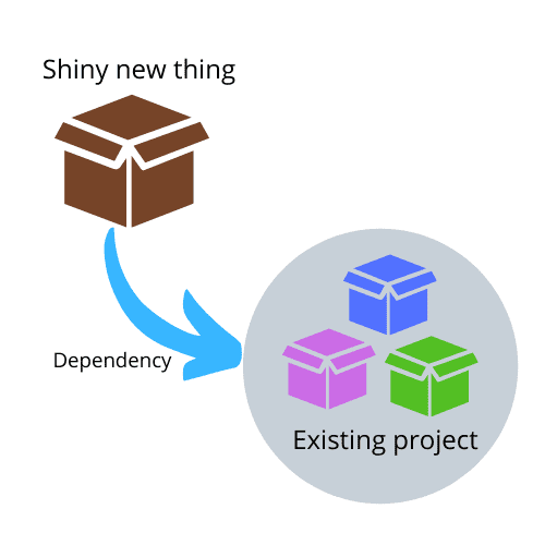 typical npm dependency diagram illustrating how the consuming project depends on a dependency project