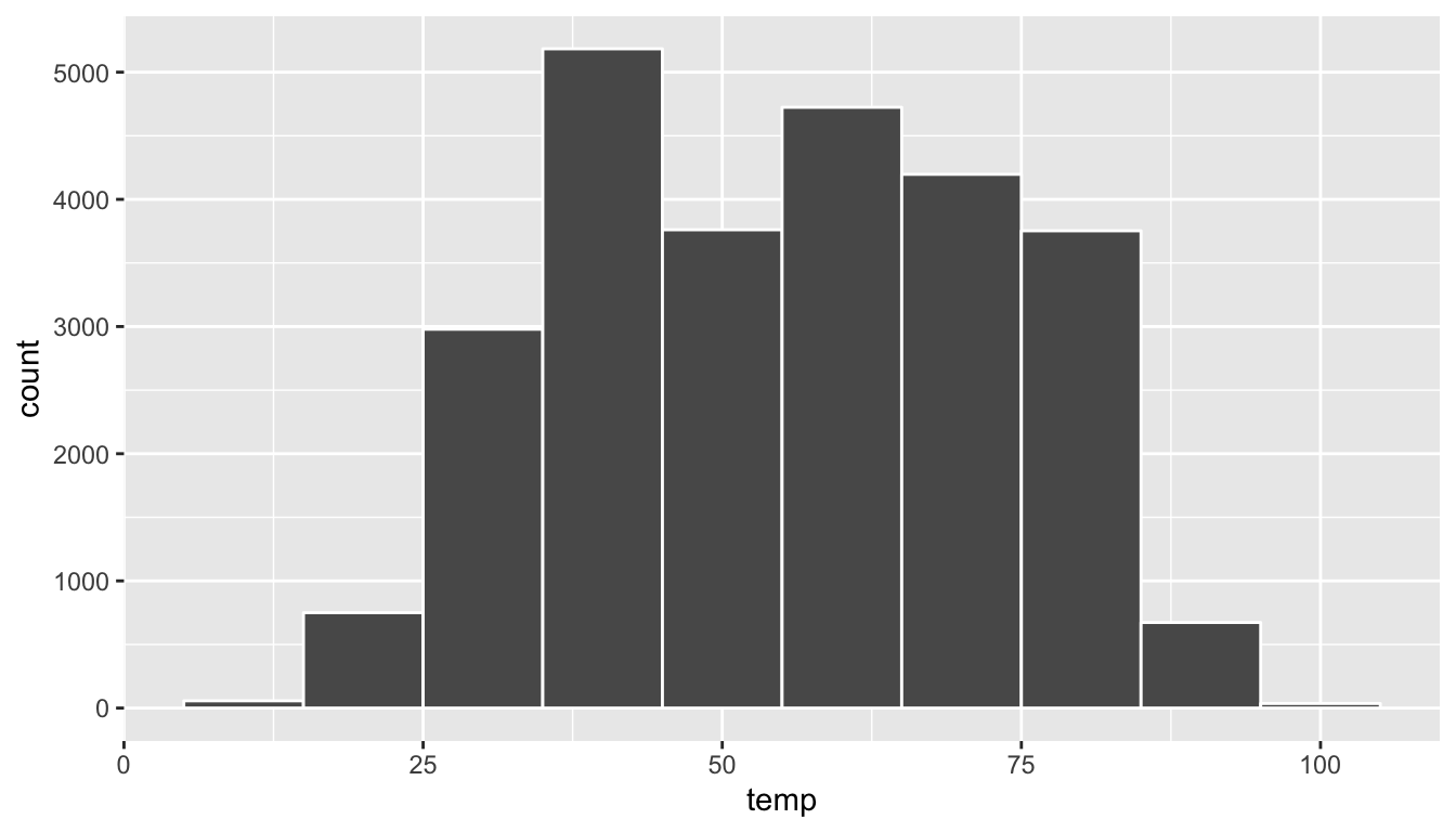Histogram with binwidth 10.