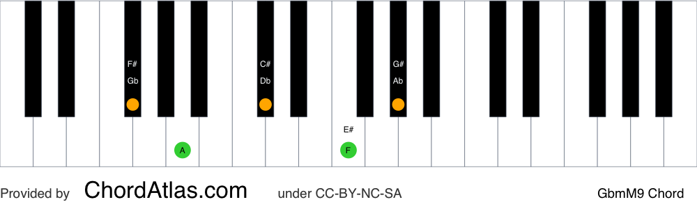 Piano chord chart for the G flat minor/major ninth chord (GbmM9). The notes Gb, Bbb, Db, F and Ab are highlighted.