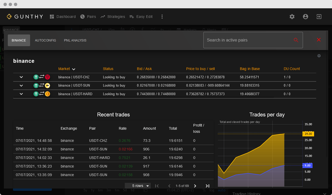 Dashboard with overview of active trading pairs