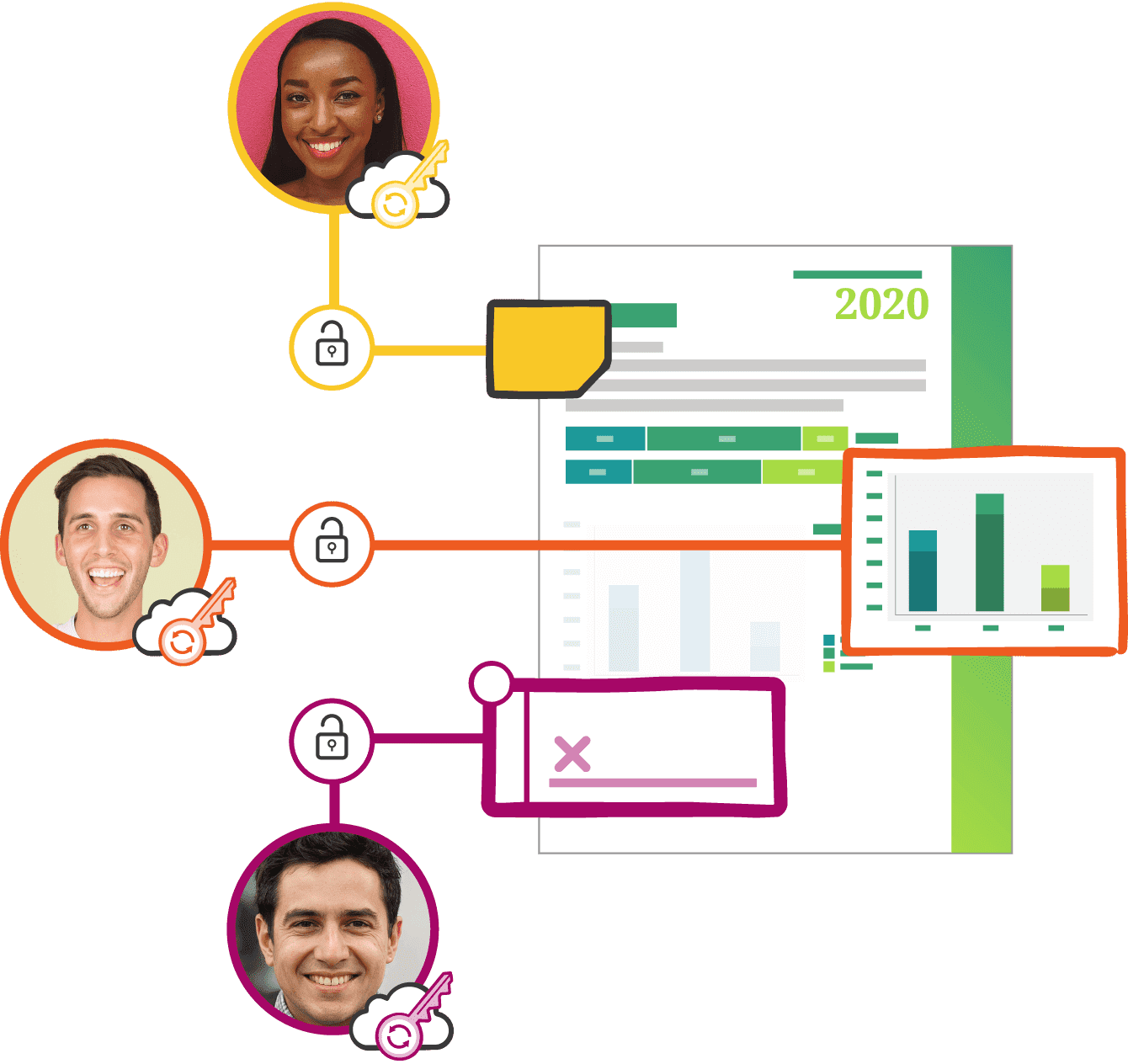 Collaborate on your documents securely