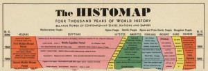 The-Histomap.-Four-Thousand-Years-Of-World-History