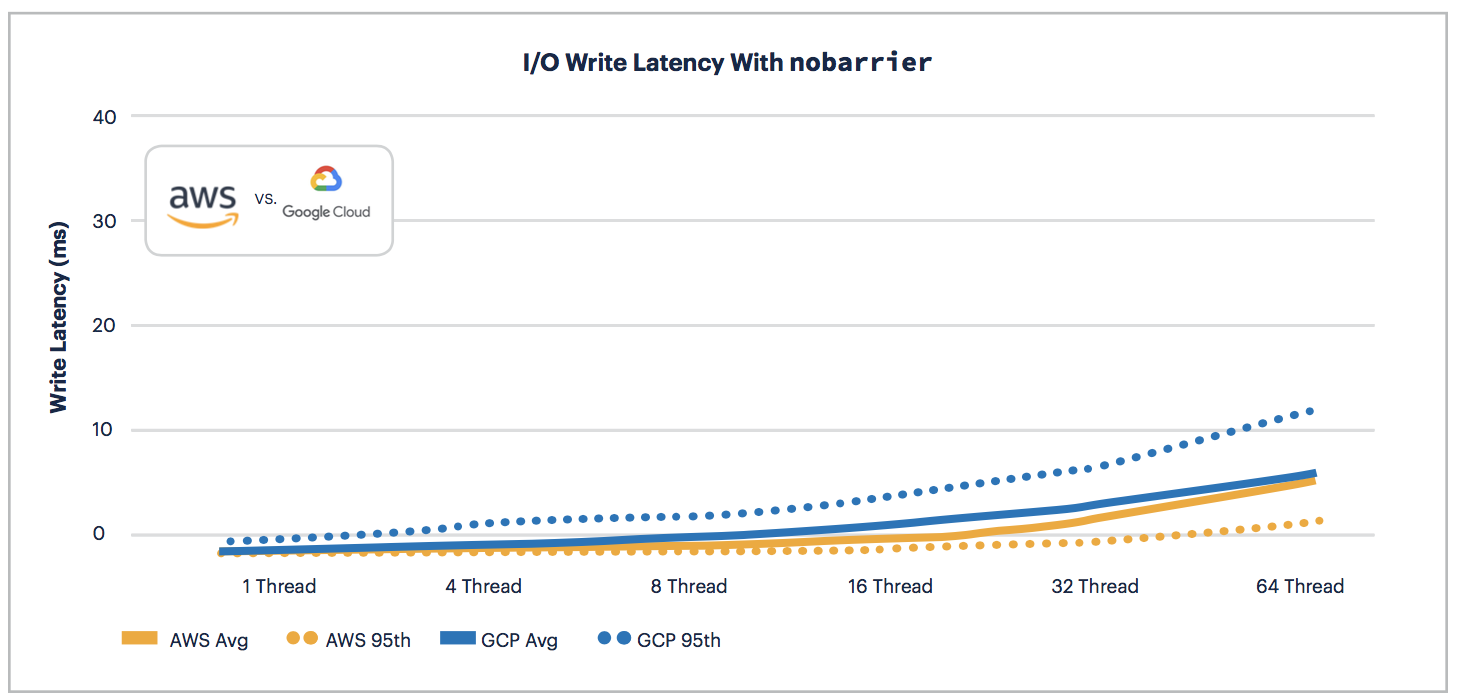 AWS vs GCP: Write Latency with nobarrier