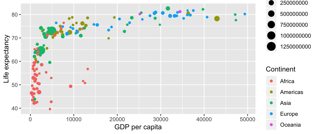 Life expectancy over GDP per capita in 2007.