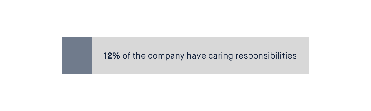 Bar showing that 12% of Monzo employees have caring responsibilities.
