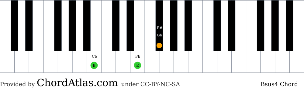 Piano chord chart for the B suspended fourth chord (Bsus4). The notes B, E and F# are highlighted.