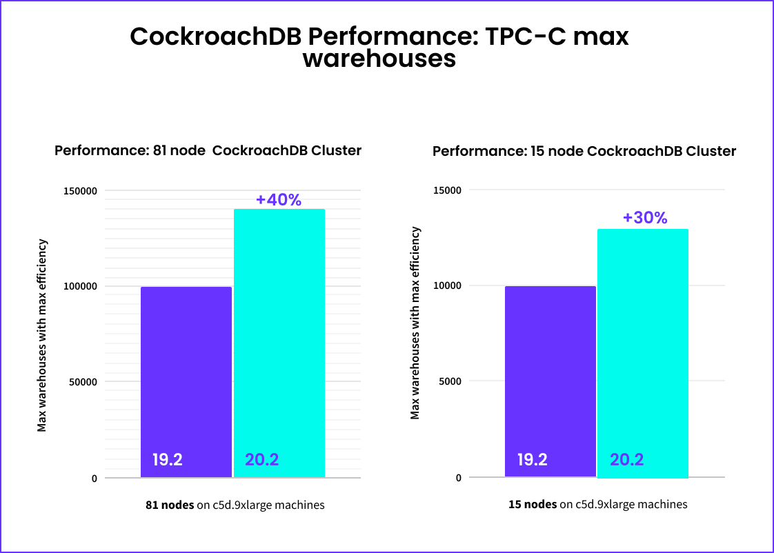 CockroachDB Performance on TPC-C benchmark: 19.2 vs 20.2