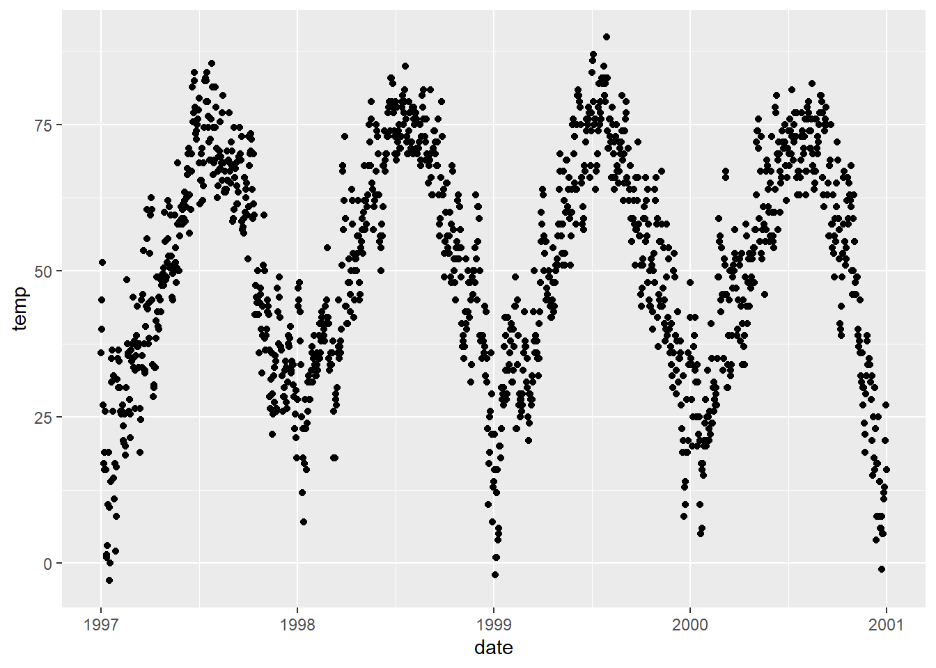 A ggplot2 Tutorial for Beautiful Plotting in R-Cédric Scherer