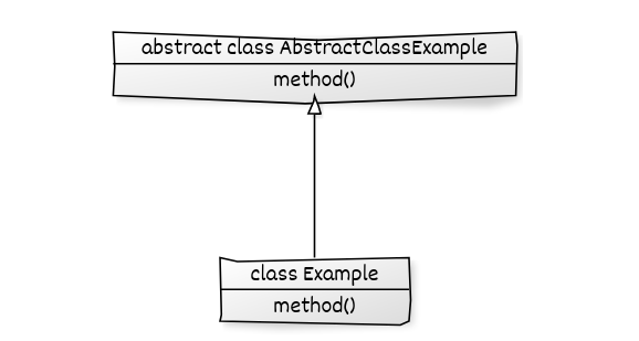 abstract class example
