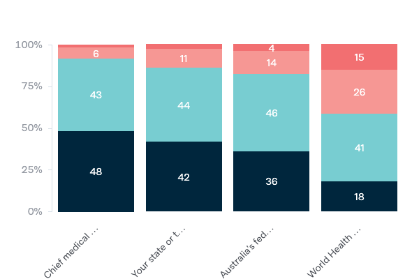 Response of authorities to COVID-19 - Lowy Institute Poll 2020