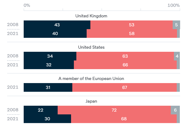 Foreign investment by country - Lowy Institute Poll 2020