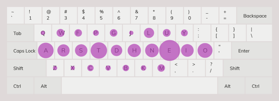 key frequency heatmap for colemak keyboard layout