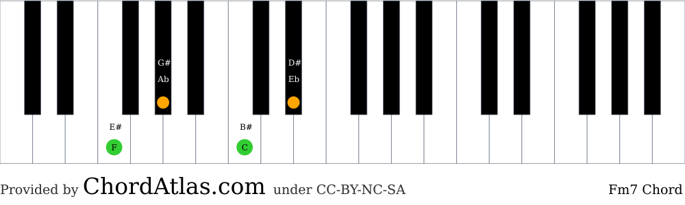 Piano chord chart for the F minor seventh chord (Fm7). The notes F, Ab, C and Eb are highlighted.