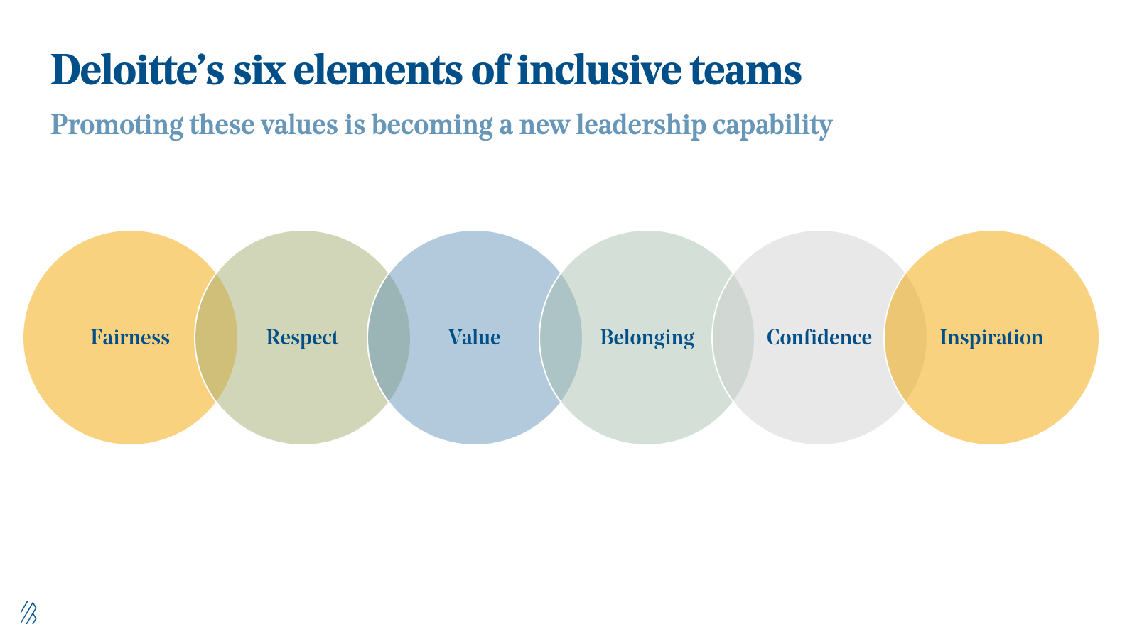 Deloitte's six elements of inclusive teams