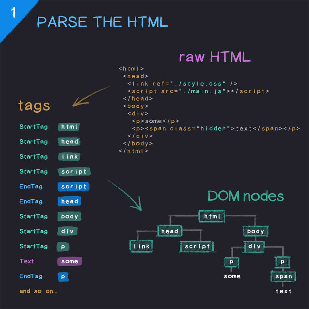 Steps involved in the parsing of HTML by a web browser