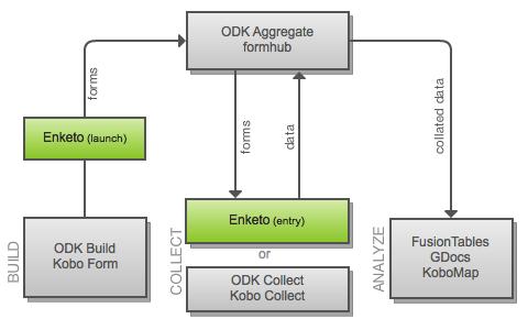 Enketo Diagram