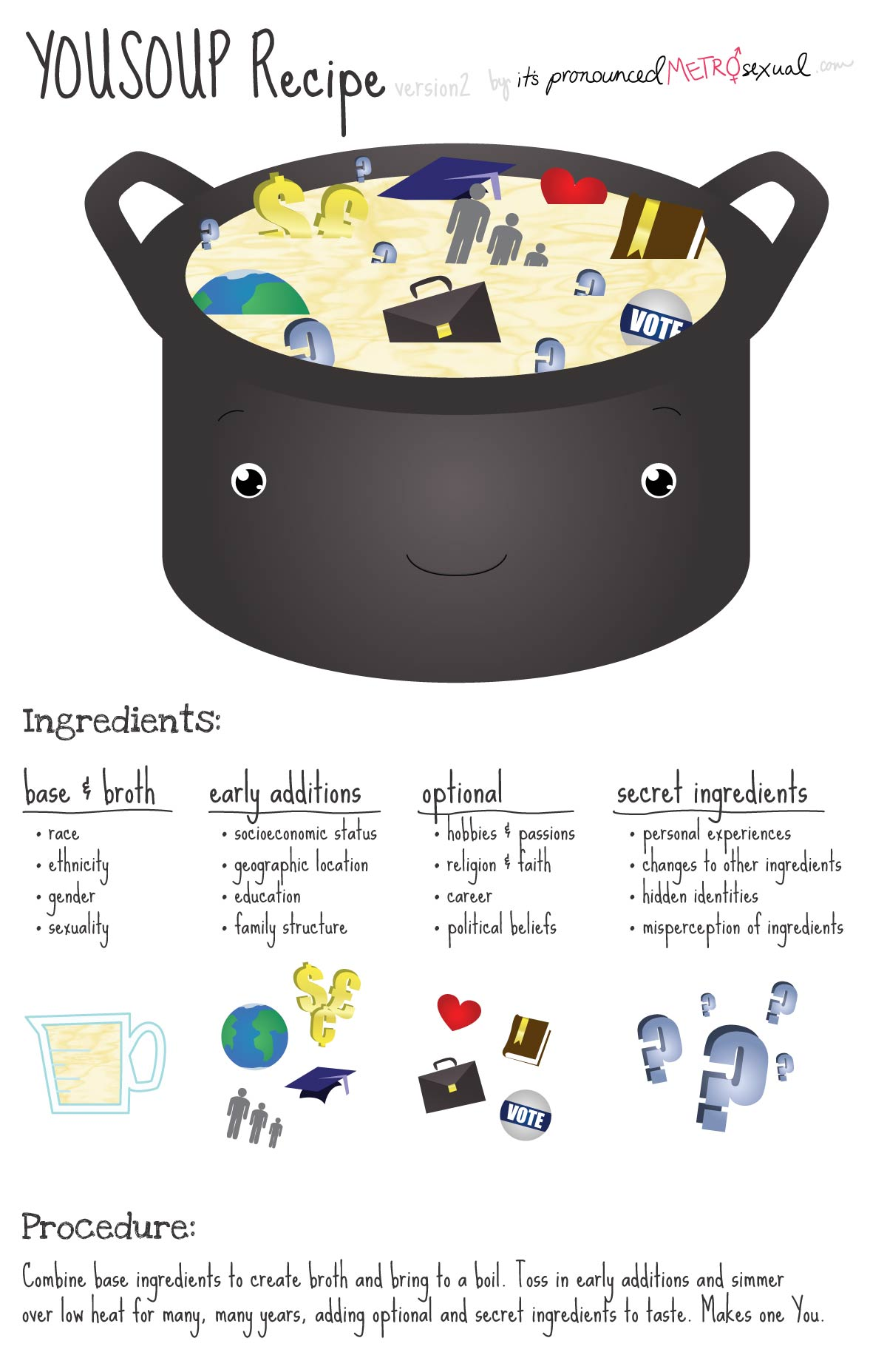 You Soup Model