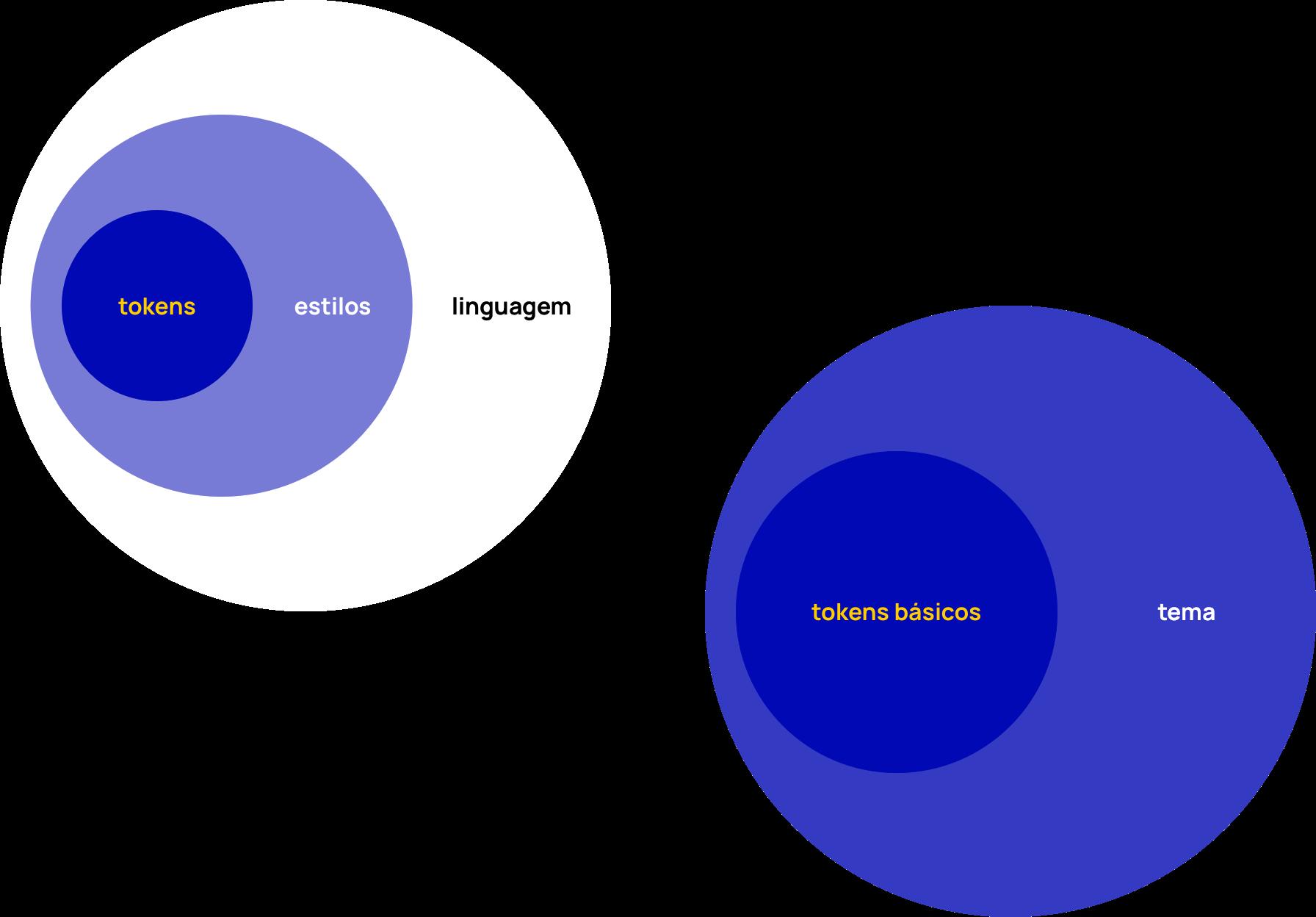 Dois diagramas de camadas. No primeiro de dentro pra fora: tokens, estilos e linguagem / No segundo: tokens básicos e tema