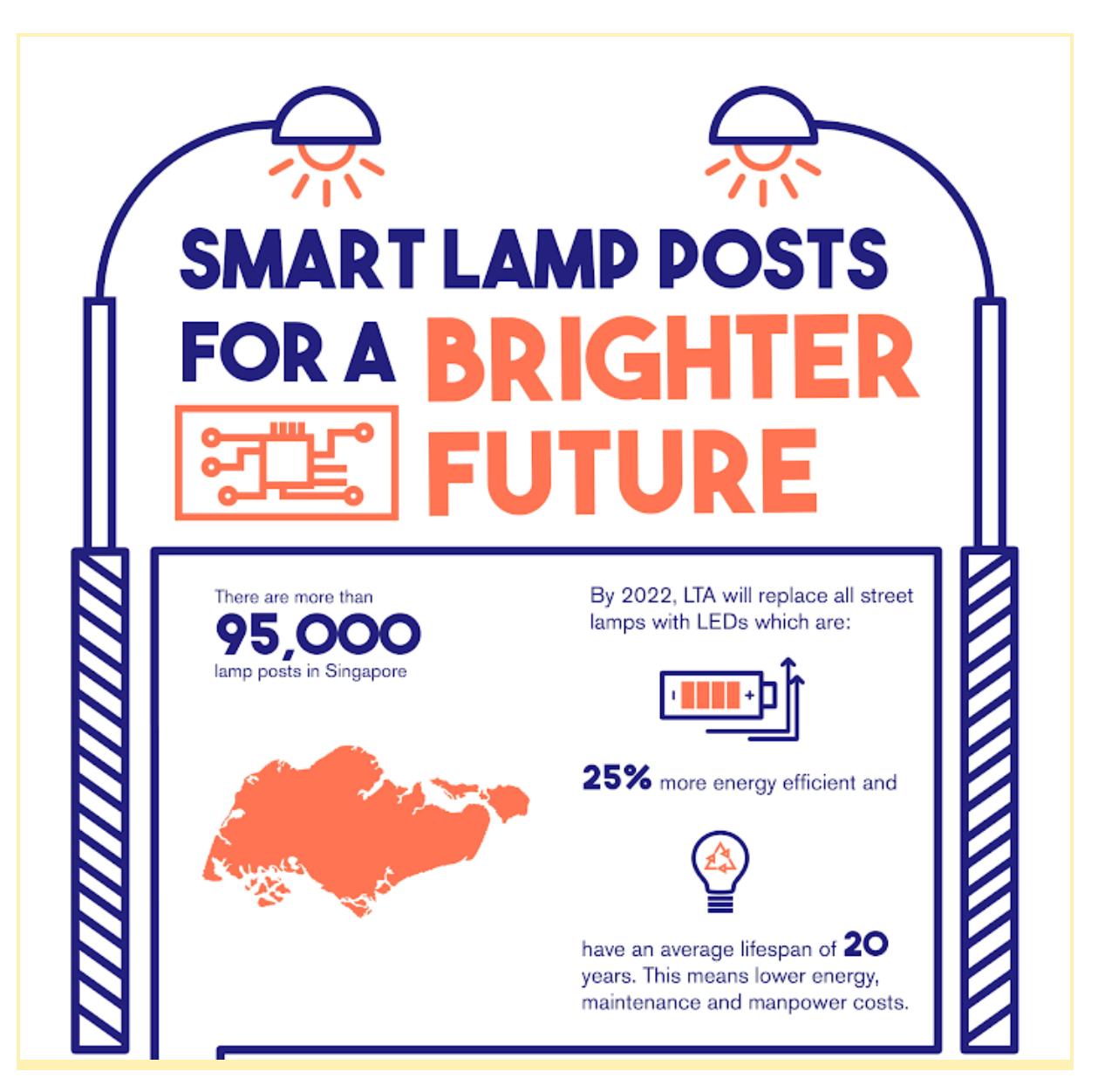 smart nation sensor platform