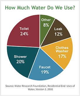 Household Water Usage Chart