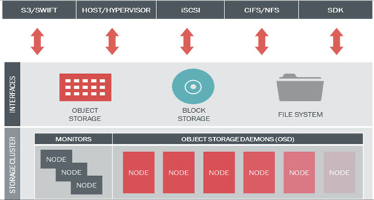 Make your own S3 Object Storage