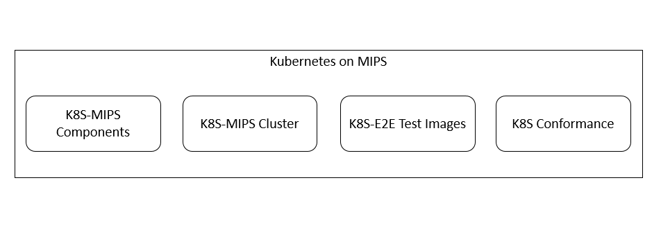 Kubernetes on MIPS