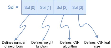 How to utilize NiaPy for solving KNN parameter optimization