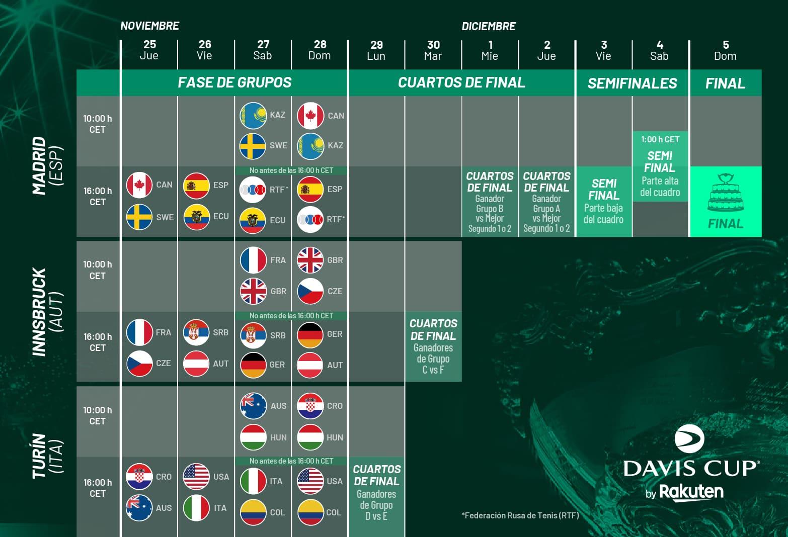 Una tabla con un resumen del calendario de partidos, comprendidos entre el 25 de noviembre y el 5 de diciembre, agrupados por fechas, grupos y sedes. La misma información se puede encontrar más abajo en la web.