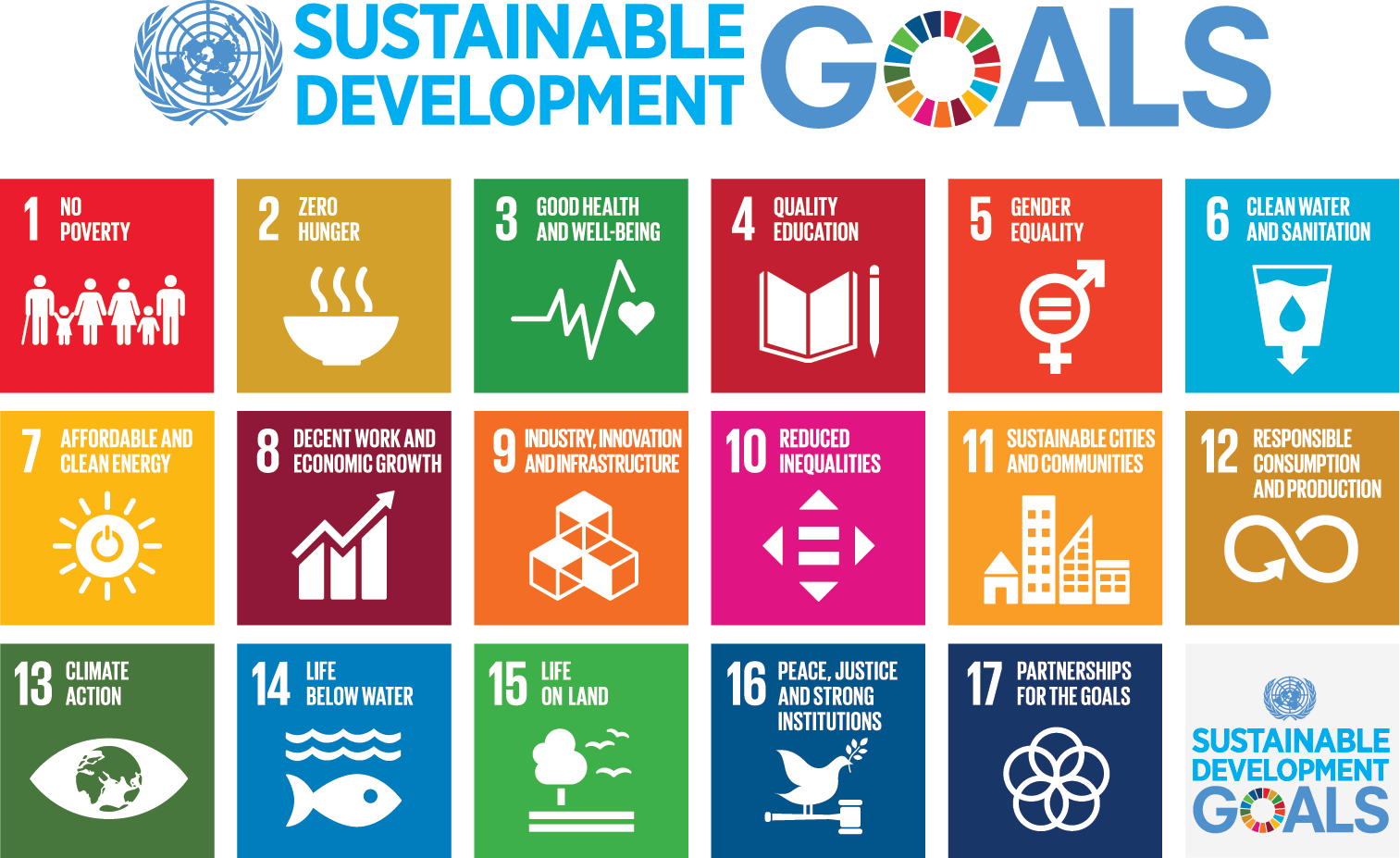 Diagram showing Sustainable Development Goals