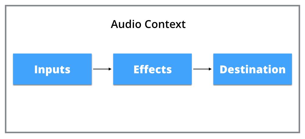 Web Audio API