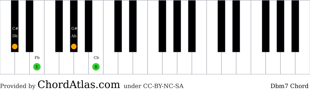 Piano chord chart for the D flat minor seventh chord (Dbm7). The notes Db, E, Ab and B are highlighted.