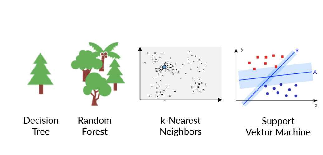 Illustration mit Decision Tree, Random Forest, k-Nearest-Neighbors und Support Vektor Machine