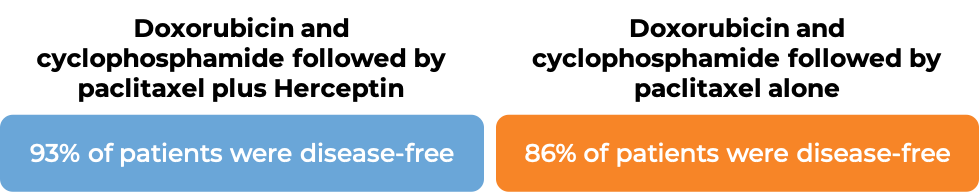 Prognosis Doxorubicin + Cyclophosphamide followed by Paclitaxel + Herceptin vs Doxobrubicin + Cyclophosphamide followed by Paclitaxel alone (diagram)