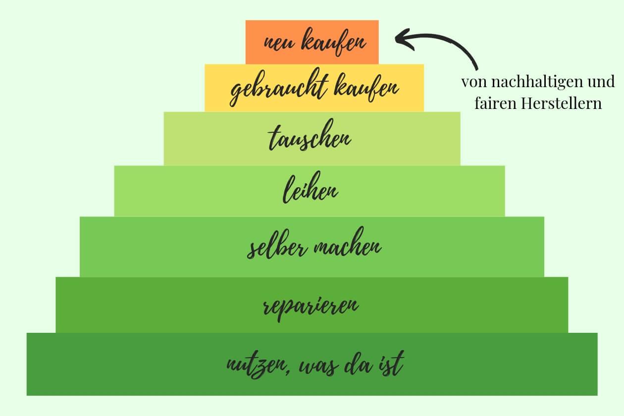 Die Konsum-Pyramide