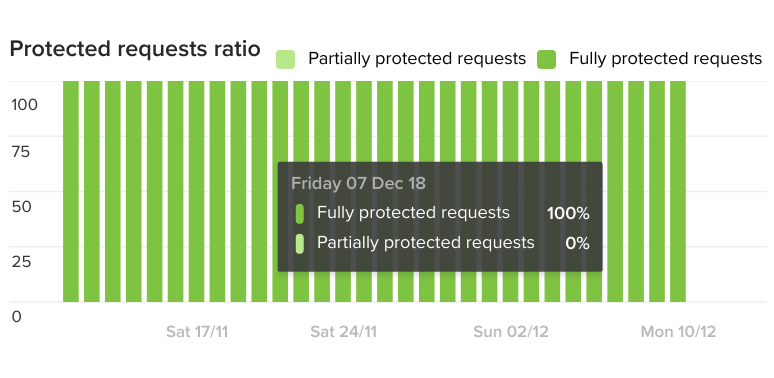 Protected requests ratio