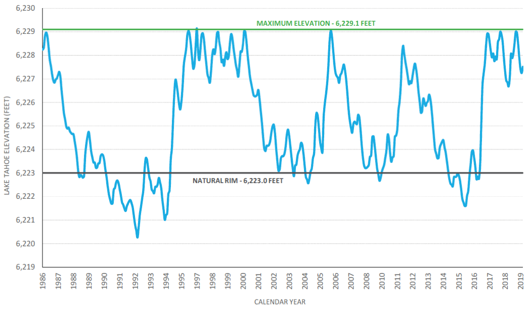 History of Lake Tahoe levels