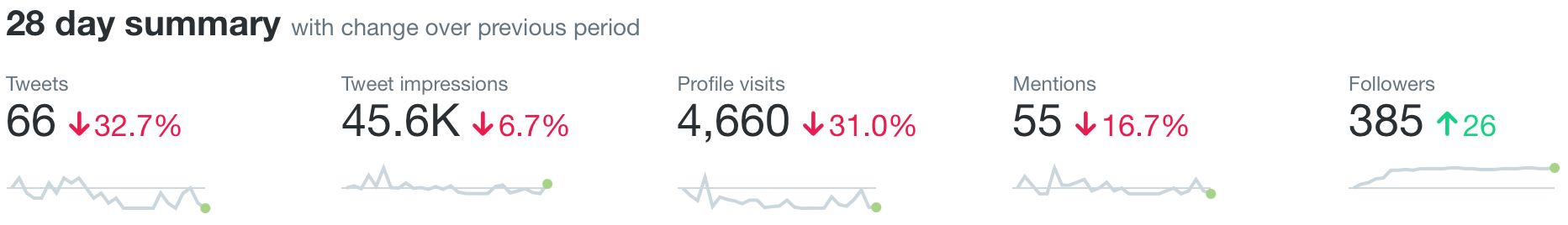 A screenshot of my Twitter analytics for May 2021. It shows 66 tweets, 45,600 tweet impressions, 4,660 profile visits, 55 mentions, and 385 followers (26 more than last month).