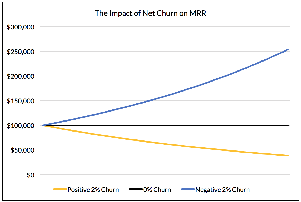 The difference between 2% churn, 0% churn, and -2% churn for a SaaS company after 48 months.