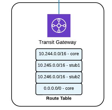 Transit Gateway Routes