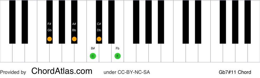 Piano chord chart for the G flat lydian dominant seventh chord (Gb7#11). The notes Gb, Bb, Db, Fb and C are highlighted.