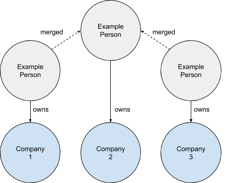 Diagram showing three individual ownership records connected by new links between duplicate people