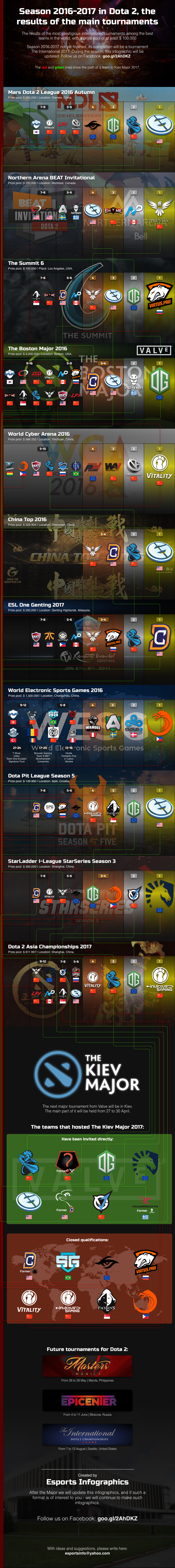 Season 2016-2017 in Dota 2, the results of the main tournaments