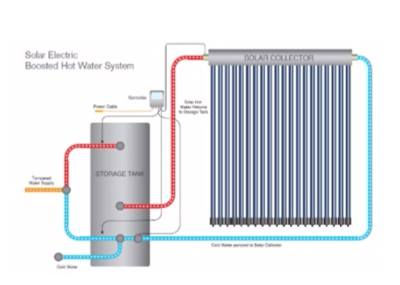 Diagram showing how Solar Electric Boosted Hot Water Systems work