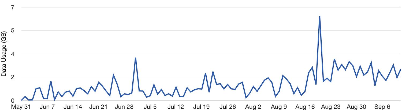 103 days of data usage