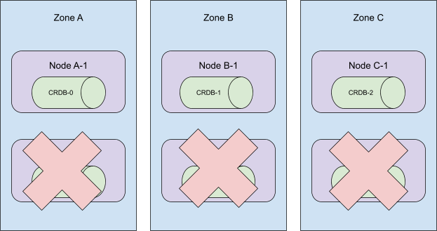 illustration: removing 3 nodes from a 6-node, 3-zone cockroachdb cluster